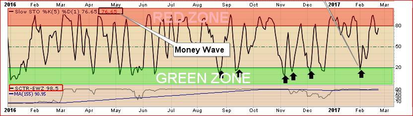 Money Wave Chart