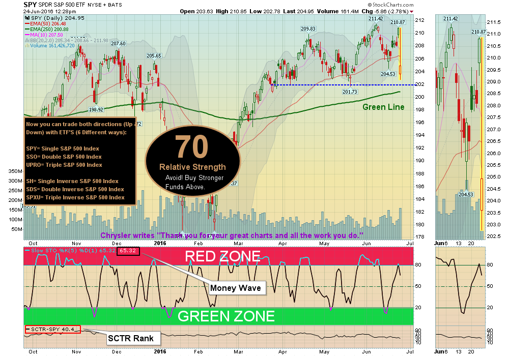 S&P should bounce near the Green Line.