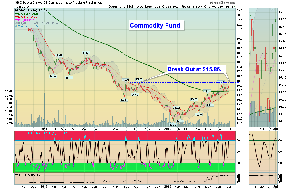 Bonds must not know that Commodities could be ending a 13 yr BEAR.