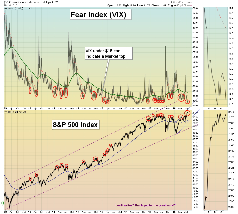 Don't Buy Stocks when the VIX is Below $13!