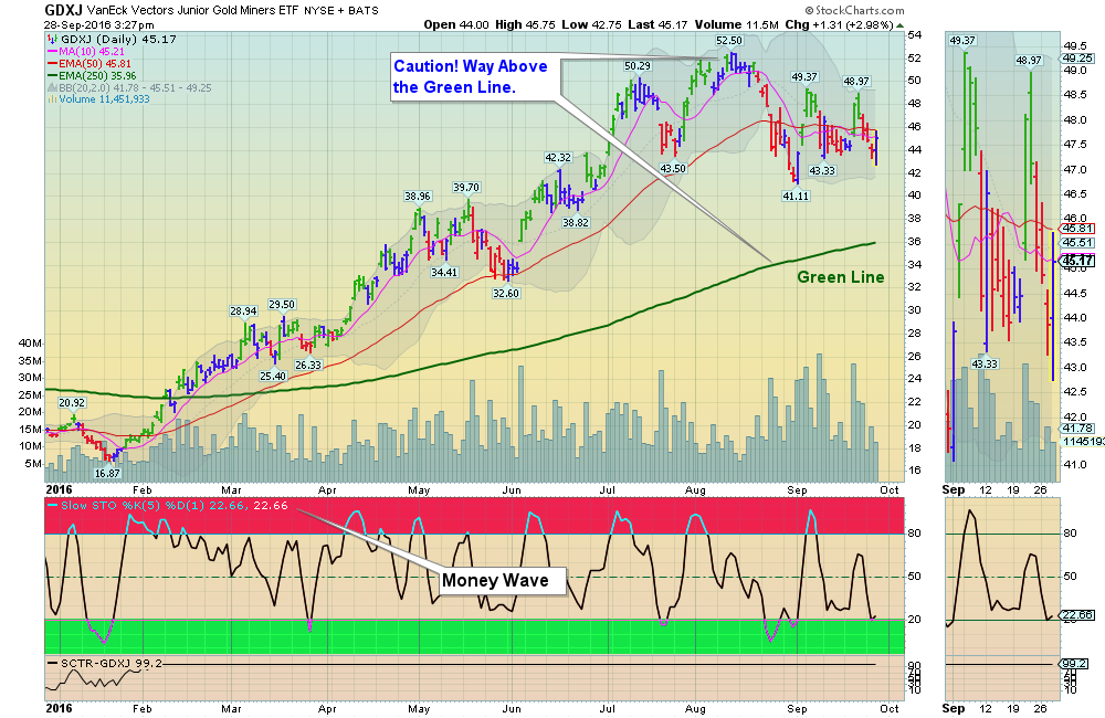 Money Wave Buy today for Junior Gold Miners (GDXJ)