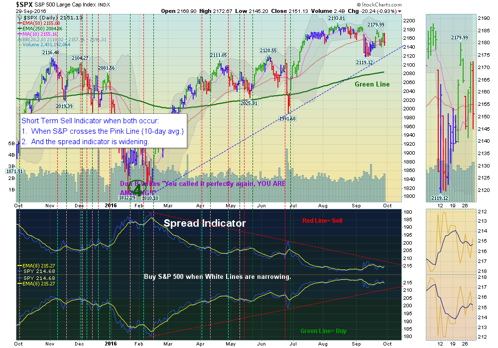 S&P 500 is trying to hold the Red Line (50-day avg).