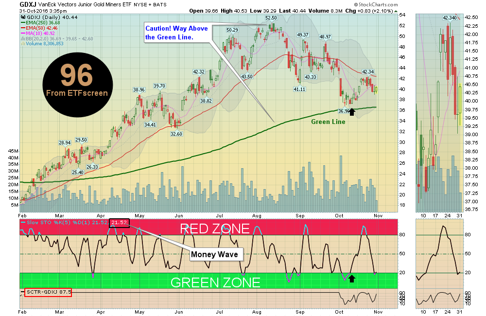 Money Wave Buy today on Jr Gold Miners GDXJ!