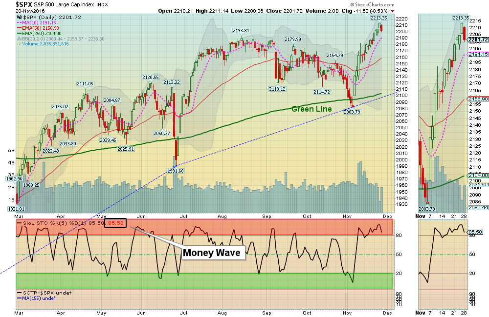 S&P should bounce near the Pink Line (10-day avg.)