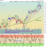 NYSE Chart