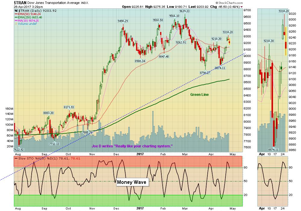 TRAN Chart
