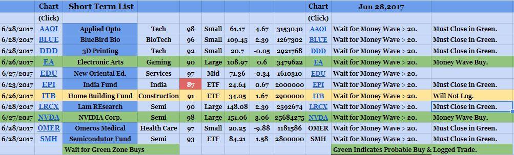 Watch Chart