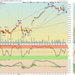 DIA 60 Chart