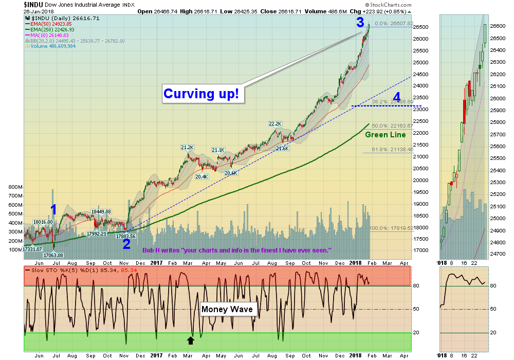 DIA Chart