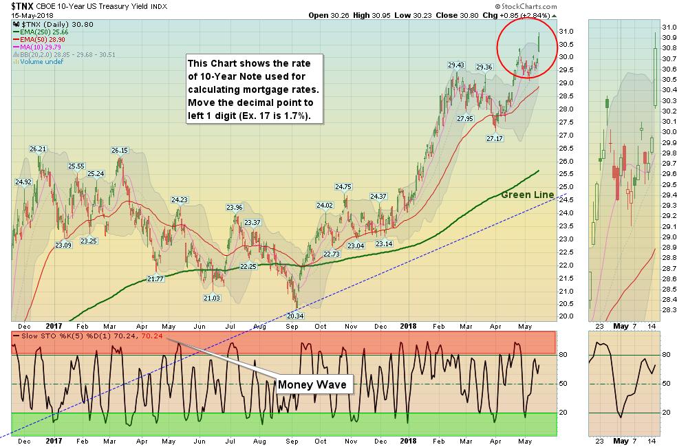 TNX Chart