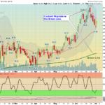 XRT Chart