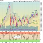 NYA Chart