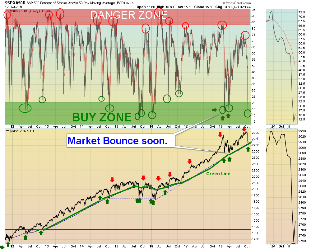 OverSold SPX