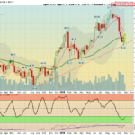 XRT Weekly