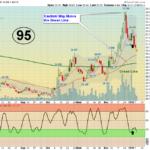 SH Chart