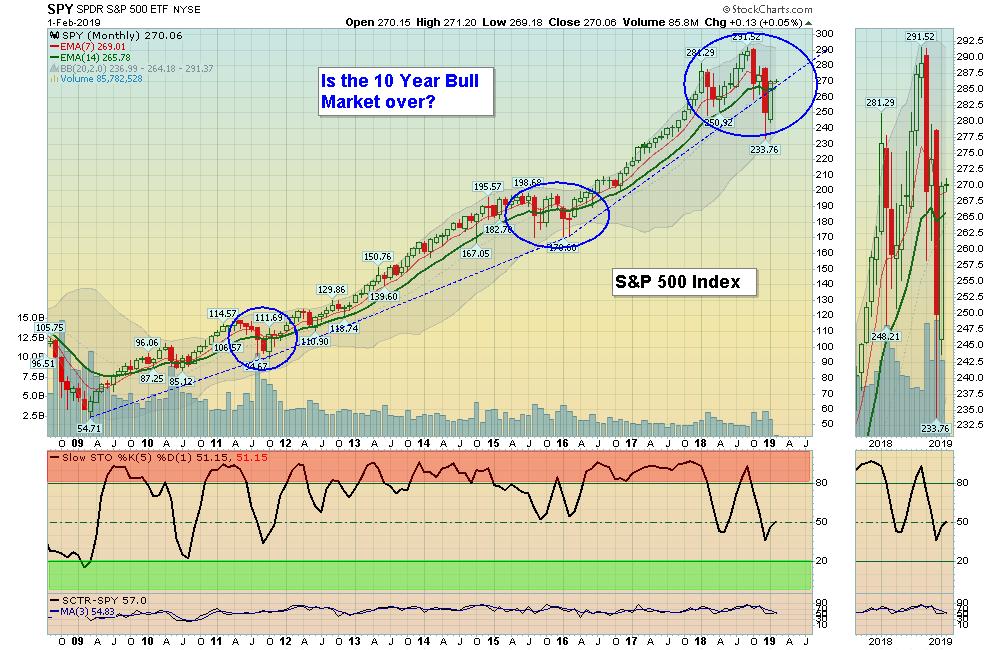 SPX Mo chart