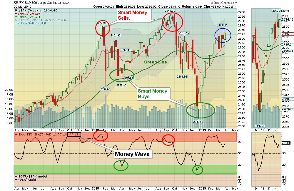 SPX-W Chart