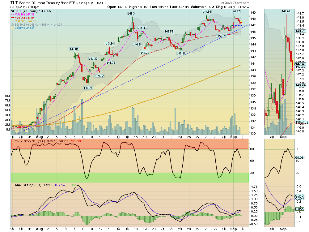 TLT 60-min Chart