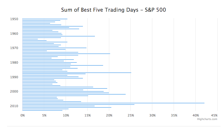 Chart showing the sums of the best five trading days according to the S&P 500