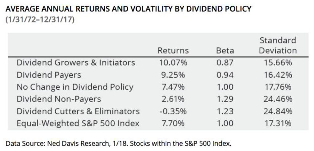 Dividend Average Return