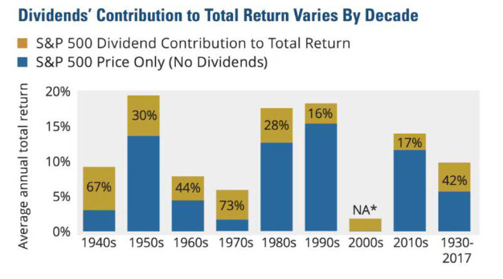 S&P Dividends