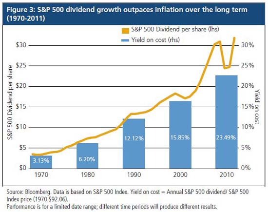 S&P 500 dividend growth outpaces inflation over the long term