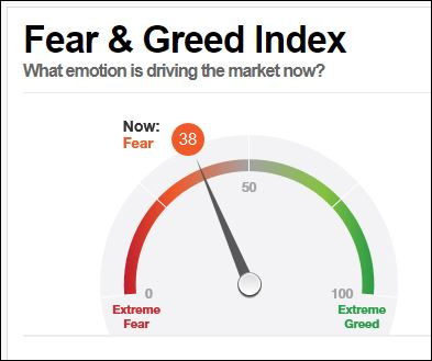 CNN Index