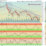 SPX 60 Chart