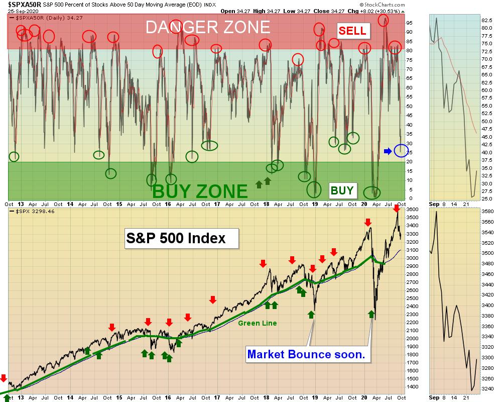 SPX Oversold Chart
