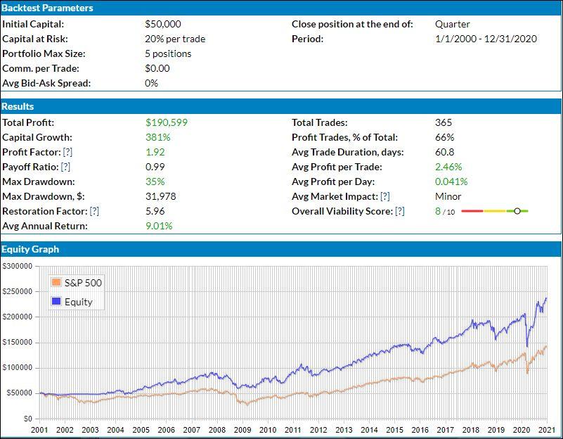 ETF Q42020 Chart