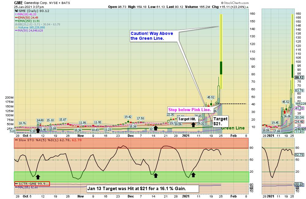 Money Wave Alert! Jan 25, 2021 - Above The Green Line