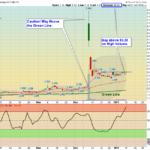 IMMP Chart