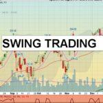 S T Chart
