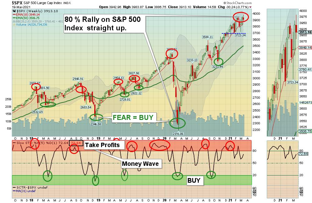 SPX W Chart