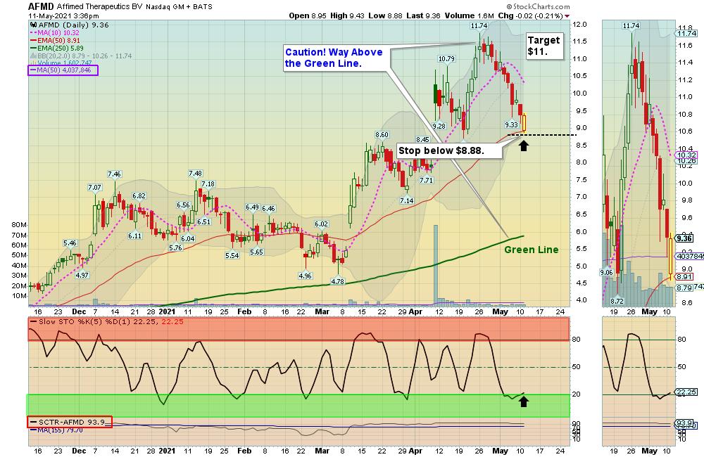 AFMD Chart