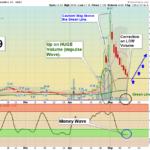 BTX Chart