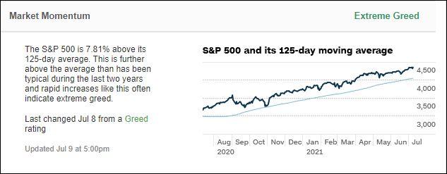 Greed Chart