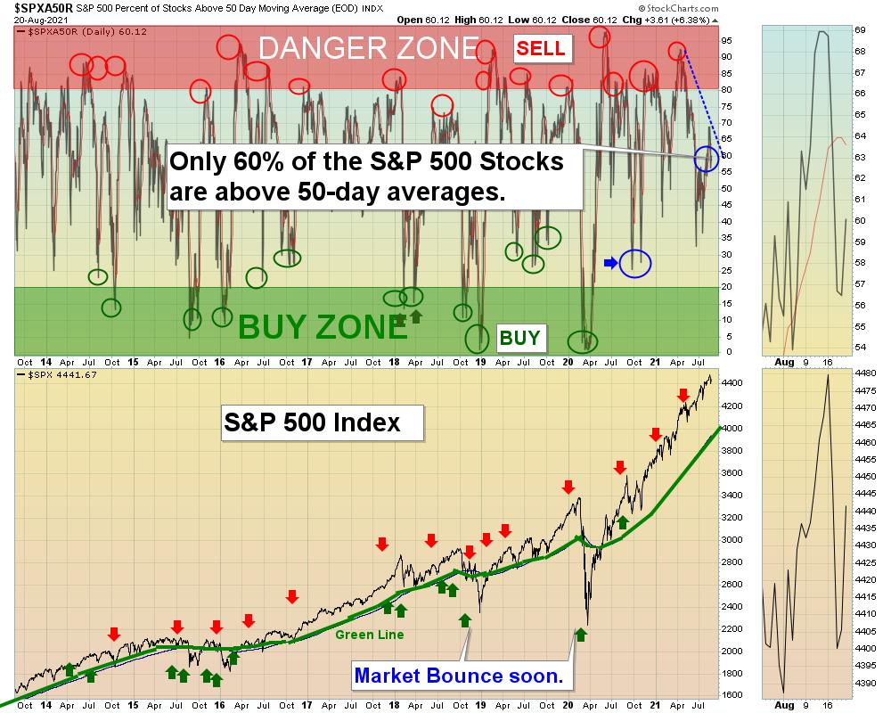 SPX50 Chart